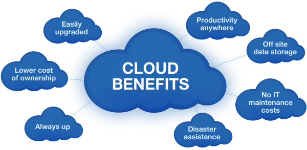 Benefits of Cloud Applications